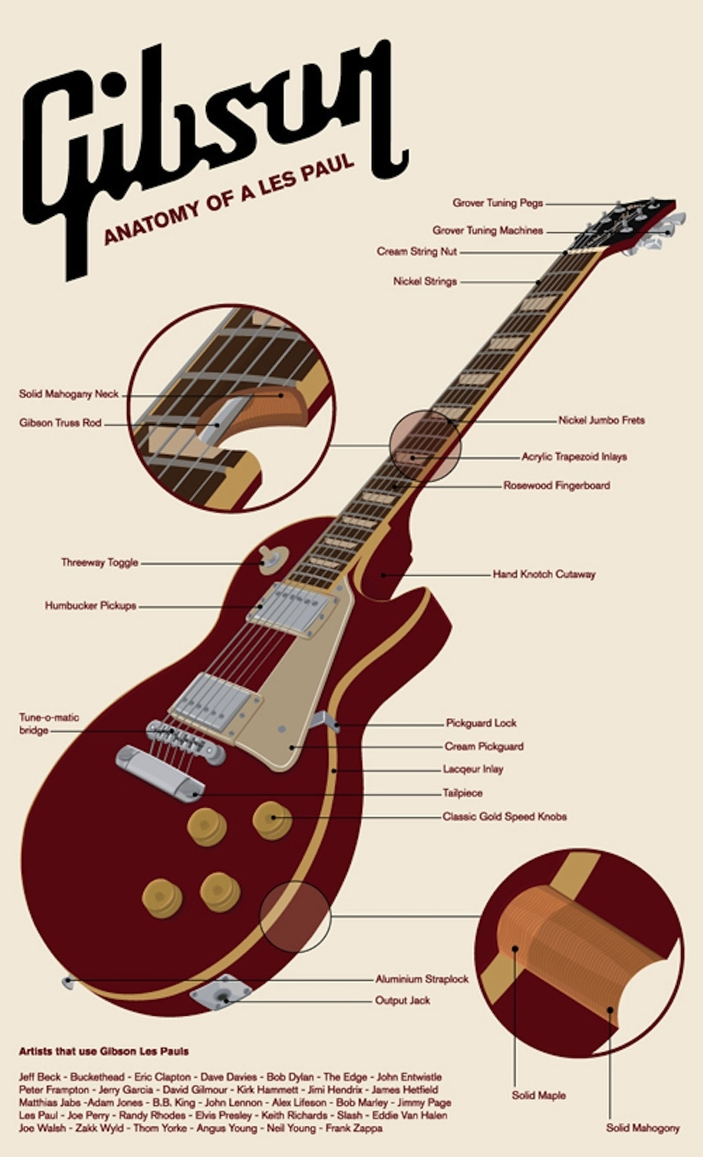 How To Choose the Right Guitar Electric Les Paul